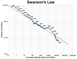 Swansons Law